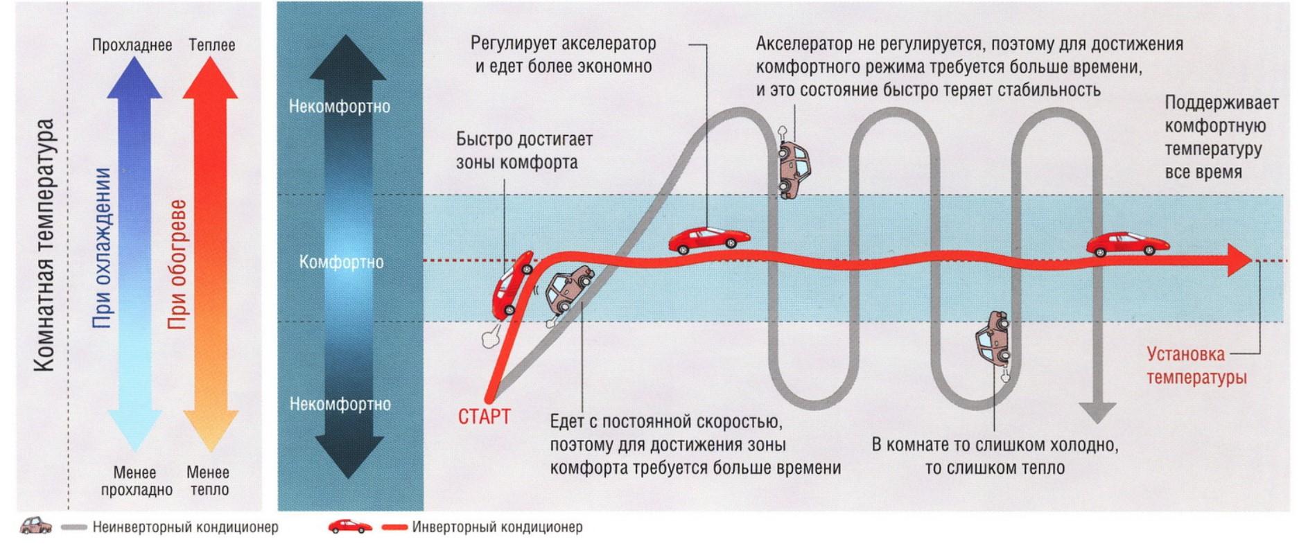 кондиционеры инверторного типа - отличия